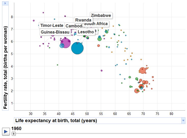 Google Public Data Explorer makes chart animations easy and