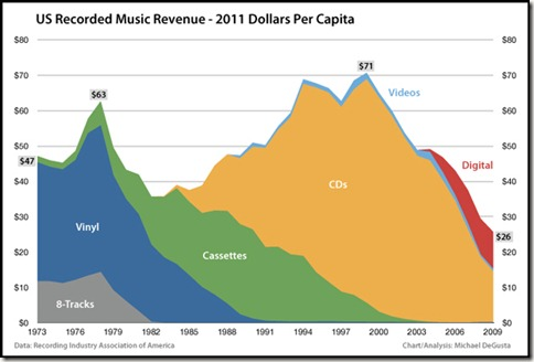 music-industry2