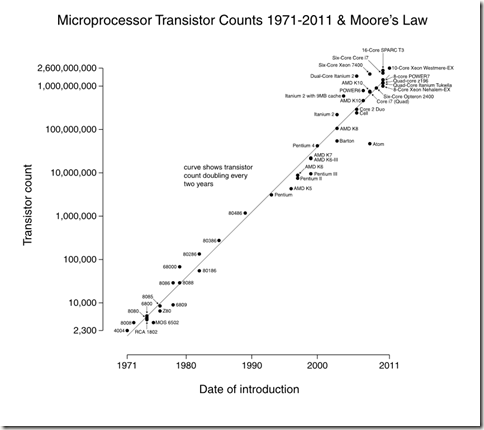 MooresLaw