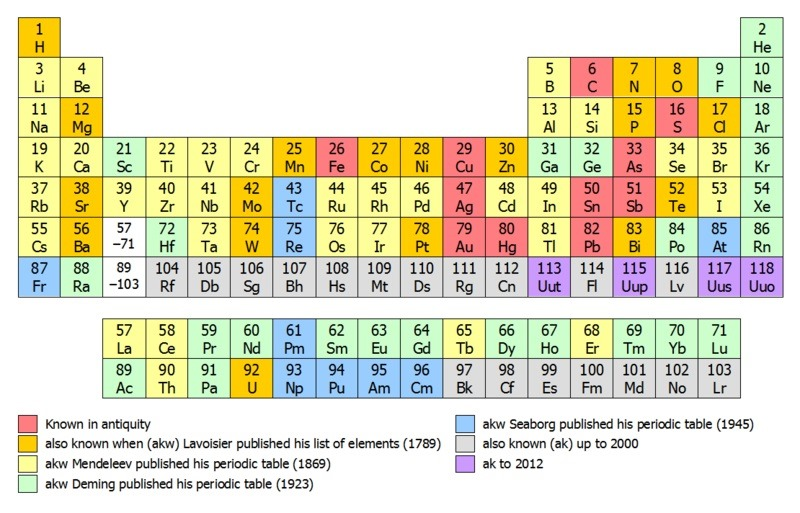 Figure 1. Periodic table of elements showing era of discovery. Image ...