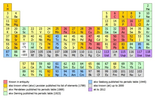 Periodic table of elements definition wikipedia periodic periodic table of elements definition wikipedia urtaz Gallery