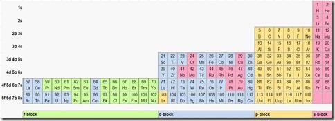 PeriodicTableJanetLeftStep