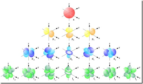 Single_electron_orbitals