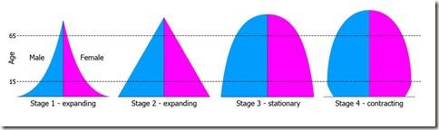 PopulationPyramid