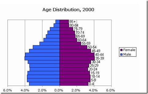 PopulationPyramidUS2000