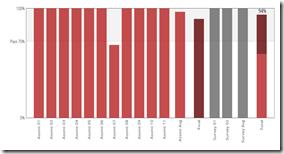 DAT201x Score